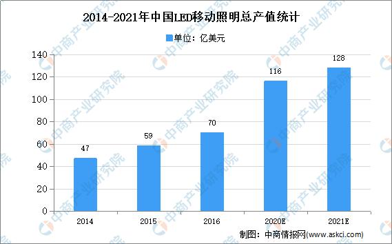 2020年中国LED移动千亿体育|千亿体育官网登录市场现状及发展趋势分析